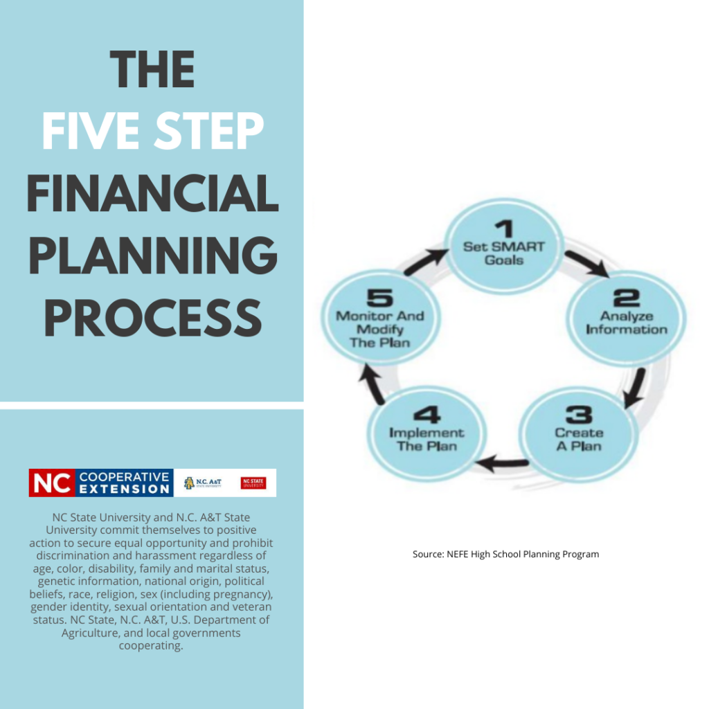 Five Step Planning Process Insta