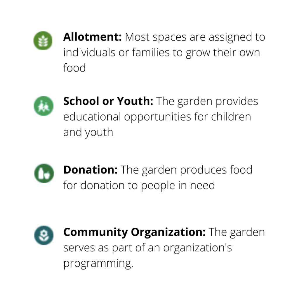 Allotment: Most spaces are assigned to individuals or families to grow their own food. School or Youth: The garden provides educational opportunities for children and youth. Donation: The garden produces food for donation to people in need. Community Organization: The garden serves as part of an organization's programming.